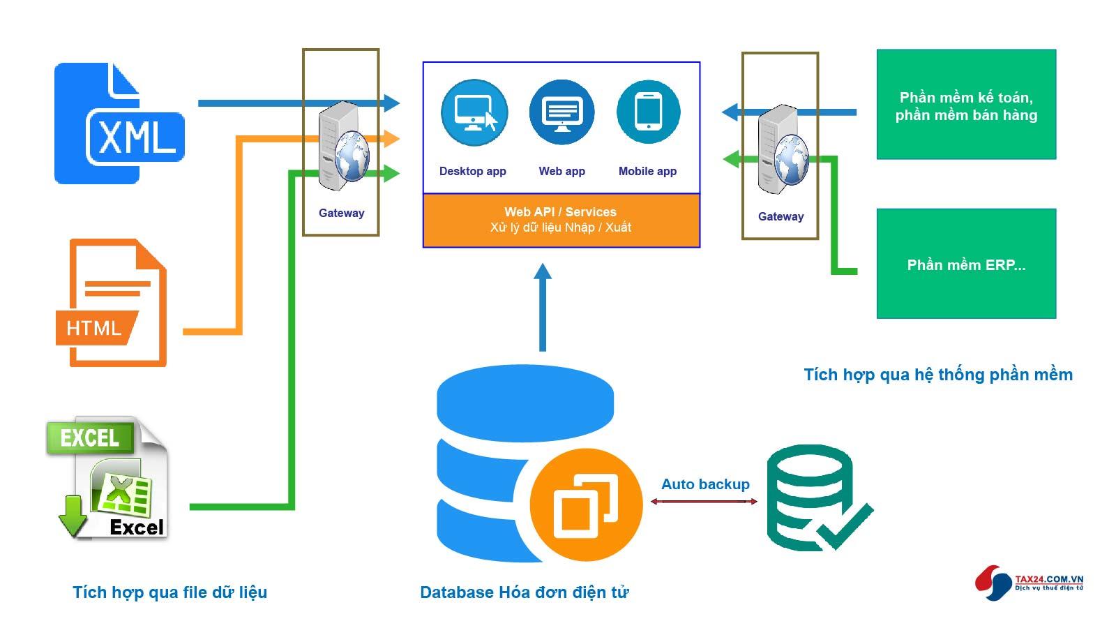 Mô hình tích hợp Hóa đơn điện tử Tax24 - Các phần mềm ERP